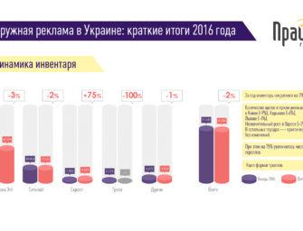 Наружная реклама в Украине. Итоги 2016 года