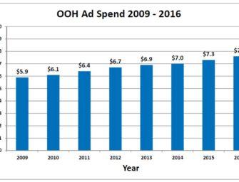 Американские рекламодатели израсходовали в 2016 году в out of home рекордно большие 7,6 млрд долларов