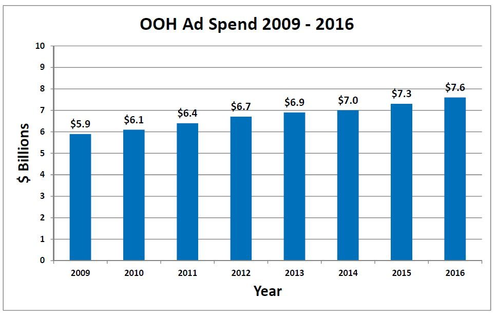 OOH-Ad-Spend-2016-Kantar