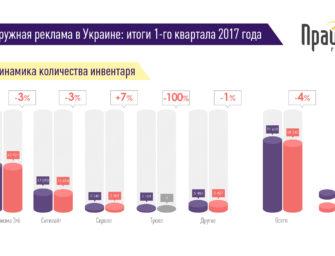 Наружная реклама в Украине. Итоги 1 квартала 2017 года