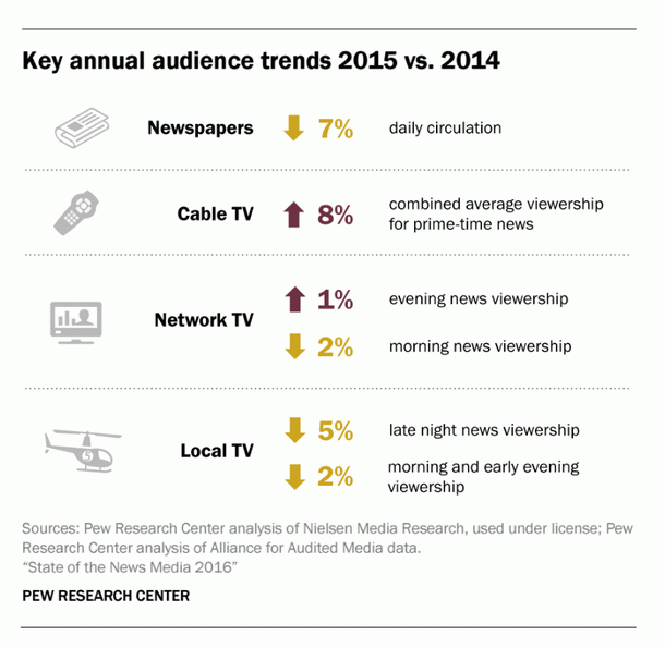 Pew-Research-Center-State-Of-The-News-Media-2016