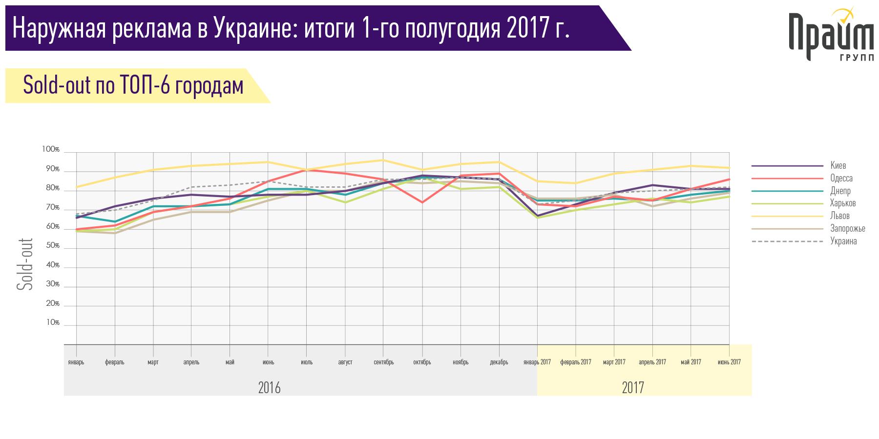 Инфографика-Прайм-групп-sold-out-по-ТОП-6-городам