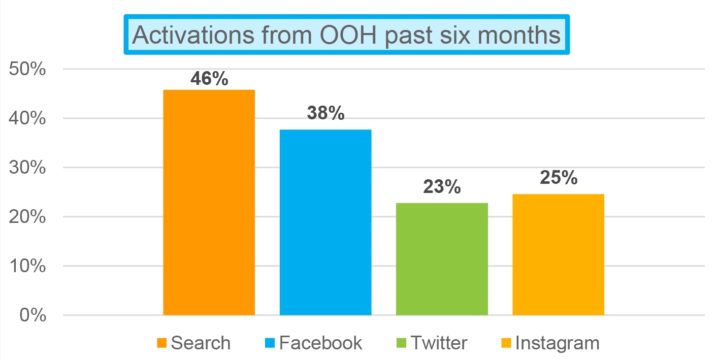 Nielsen-OOH-Online-Activation-Study-2017