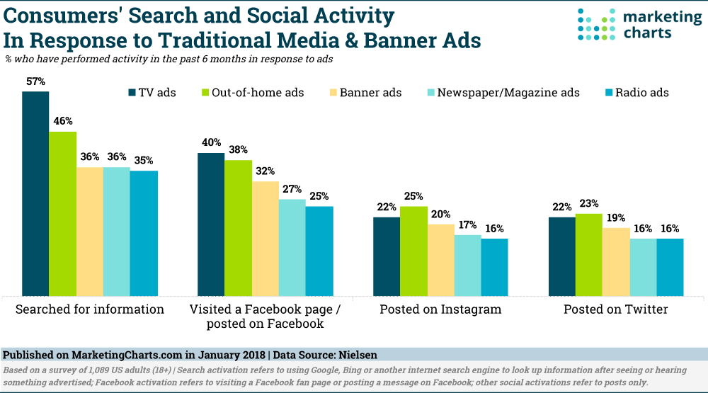 Nielsen-OAAA-Ads-Spurring-Search-Social-Activity-Jan-2018