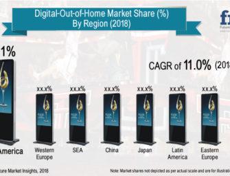 Объем мирового рынка DOOH-рекламы к 2029 г. достигнет 12,3 млрд долларов, — прогноз Future Market Insights