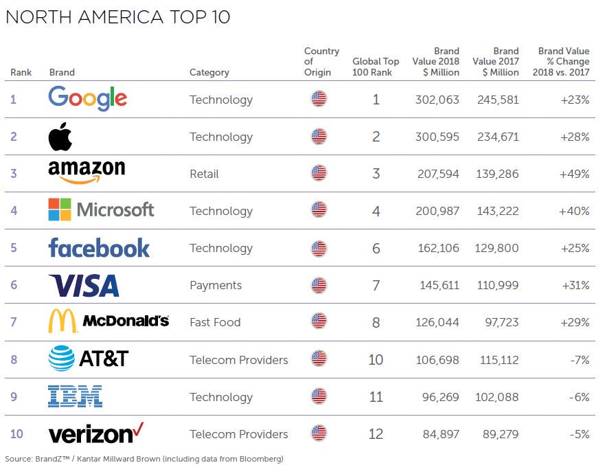 BrandZ Top 100 Most Valuable Brands