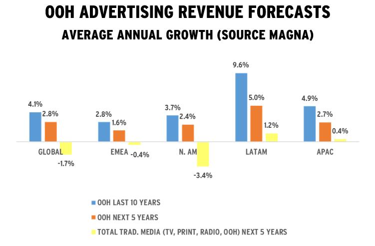 MAGNA-OOH-advertising-revenue-forecasts