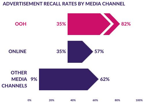 PJ SOLOMON 2017 Ad Recall rates