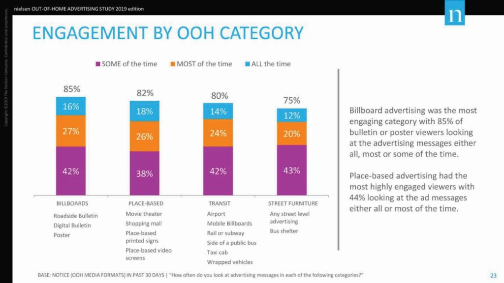 Nielsen-OOH-Advertising-Study