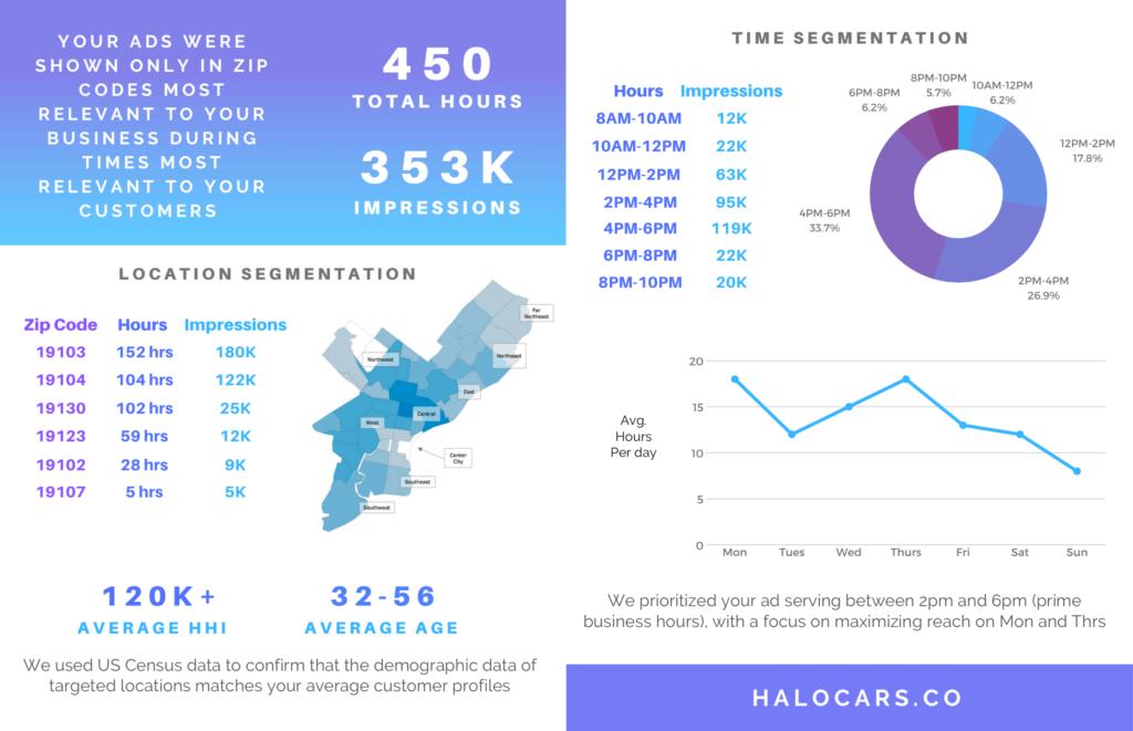Halo-Cars-report