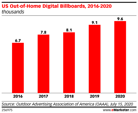 US Digital Billboards 2016-2020