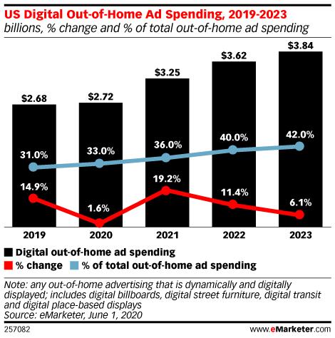 US DOOH spending 2019-2023