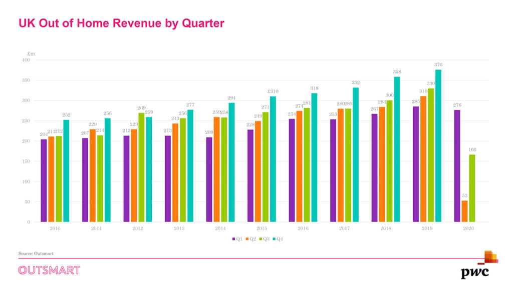 UK Out of Home Revenue - 2020 Q3-3